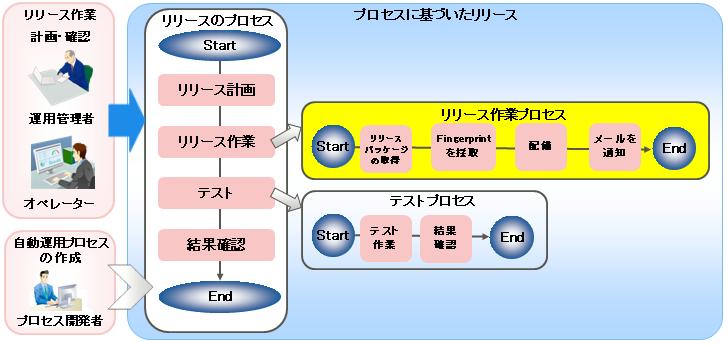 7.8.1 リリースのプロセス化