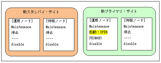 G 4 2 プライマリ・データベースとフィジカル・スタンバイ・データベース